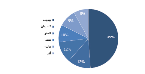 DISTRIBUTION OF FOREIGN INVESTMENTS IN THE REAL ESTATE SECTOR IN LEBANON BY DISTRICT (2015)