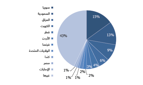 DISTRIBUTION OF REAL ESTATE ACQUISITIONS BY FOREIGNERS IN LEBANON (%share|2015)