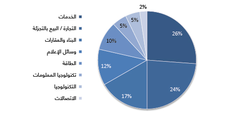 DISTRIBUTION OF FOREIGN COMPANIES IN LEBANON BY SECTOR OF ACTIVITY (2015)