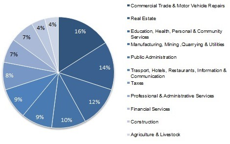 different sector of the economy Industry and sector classifications info industry and sector classifications gain unprecedented visibility and understanding on what companies really do factset utilize a more robust framework for financial and economic analysis.