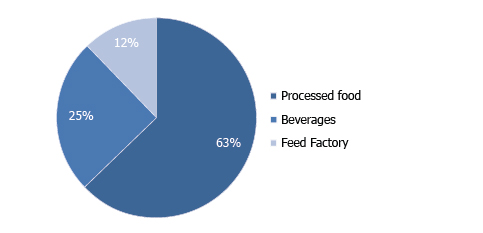 DISTRIBUTION OF AGRO-FOOD PROJECTS BY SUB-SECTOR IN 2016 (% share)