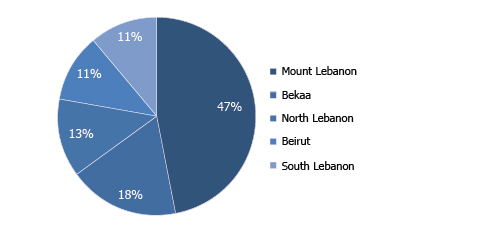 DISTRIBUTION OF PROJECTS BY REGION IN 2016 (%share)