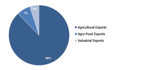 DISTRIBUTION OF EXPORTED QUANTITIES BY PRODUCT (%Share l 2017)