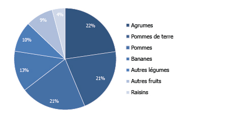 COMPOSITION DES EXPORTATIONS (2016)