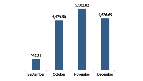 2015 MONTHLY EXPORTED QUANTITIES (tons)