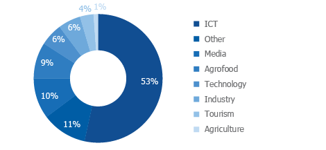 SECTOR BREAKDOWN OF ELIGIBLE STARTUPS