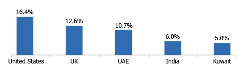 TOP 5 INVESTING COUNTRIES IN THE MIDDLE EAST (% Share l 2017)